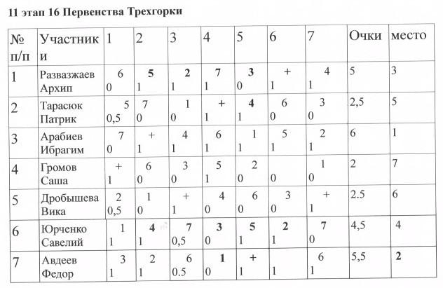 11 этап таблица