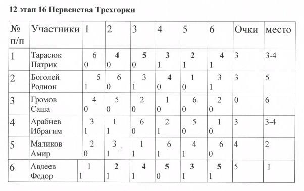 12 этап таблица