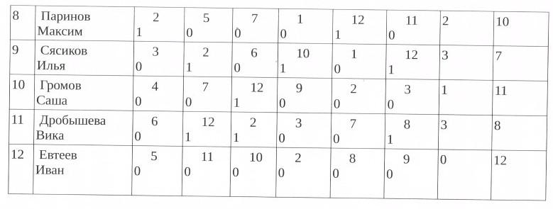 нижняя часть таблицы
