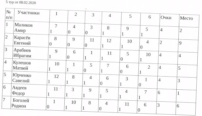 верхняя часть таблицы